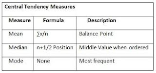 Measures of Central Tendency: Mean, Median, and Mode: Formula,explanation and examples.