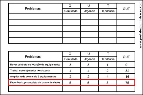 Tabela Matriz GUT
