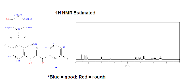Estimated 1H NMR for Danirixin