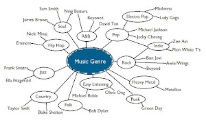 genre for wedding