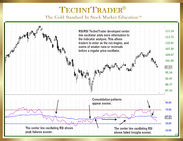 chart example showing a relational center line that trends with price oscillator - technitrader