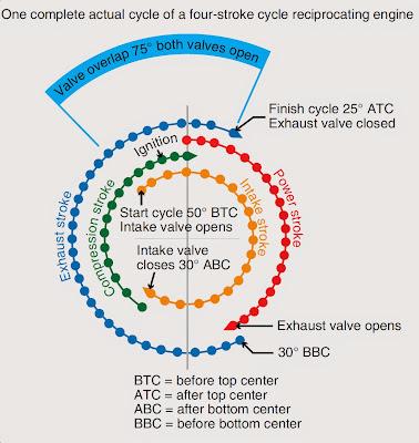 Reciprocating Engine Operating Cycles