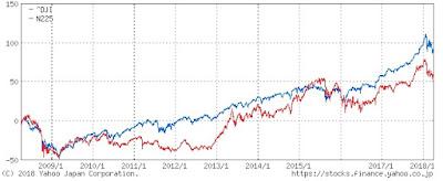 投資の勉強の仕方を30代の米国株投資家が考えてみる。日経平均とNYダウのチャート
