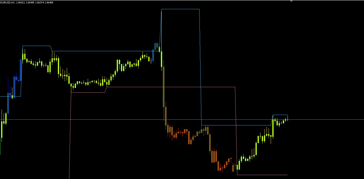 Fractal Channel Adjustable Price Period Candles Mq4