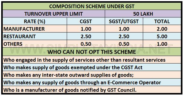 Composition Scheme For Trader Manufacturer Under Gst Simple Tax India