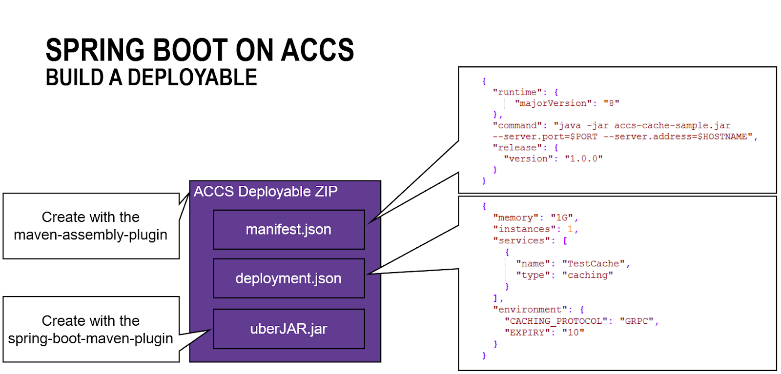 Oracle SOA / Java blog: Application Container Cloud Service (ACCS