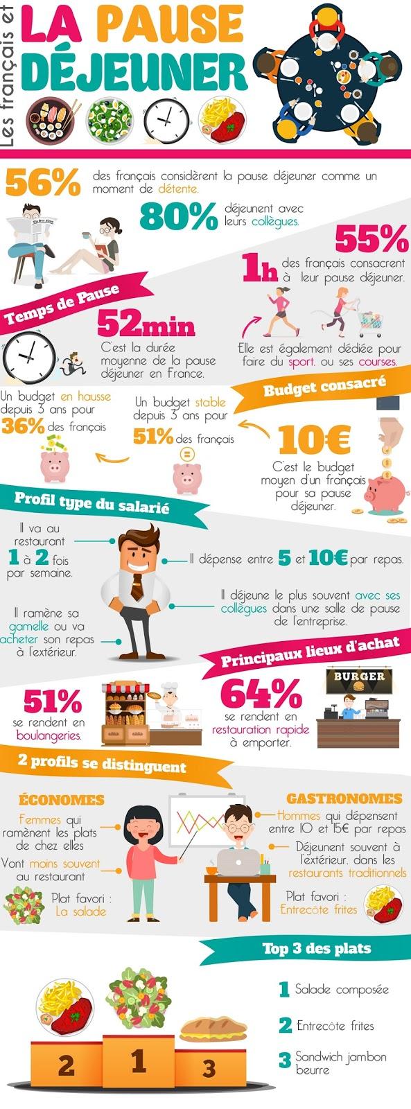 http://www.chd-expert.fr/images/CHD/infographiques/Infographie%20Les%20francais%20et%20la%20pause%20dejeuner_CHD%20Expert.jpg