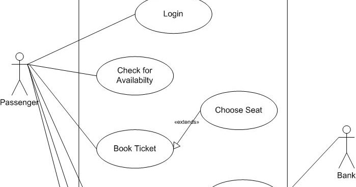 Code hookup use case diagram of online airline reservation system ccuart Gallery