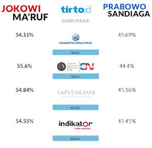 Quick-Count- Prabowo-Sandi Menang di 19 Propinsi