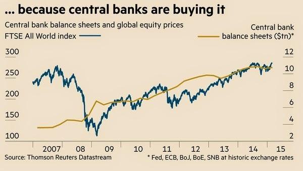 Det första diagrammet visar att de senaste årens börsuppgång varit nära  kopplad till den likviditet som centralbankerna har pumpat in på börsen  (och i alla ... c844c2dcf0317