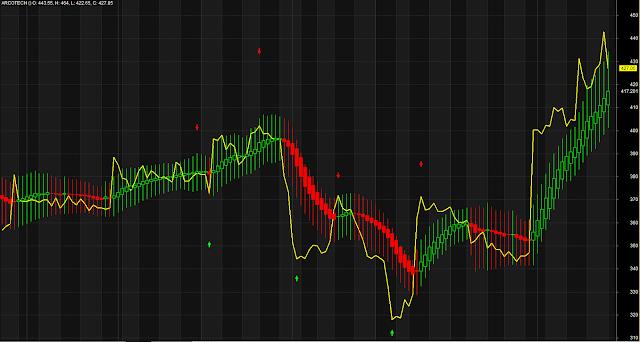 Heikin Ashi Moving Average Trading