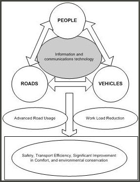 REPUBLIK MIMPI: Intelligent Transportation System (ITS