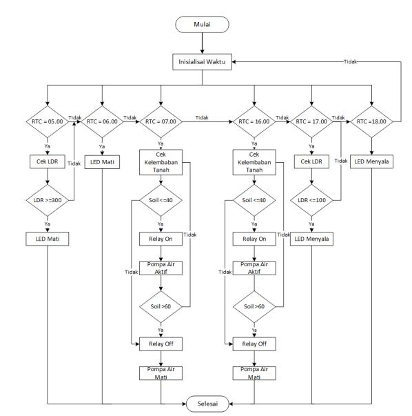 Mahenisme  Review Jurnal  U0026quot Model Sistem Penyiraman Dan