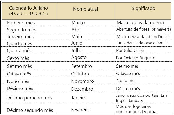 ... com História: DO CALENDÁRIO JULIANO AO CALENDÁRIO GREGORIANO