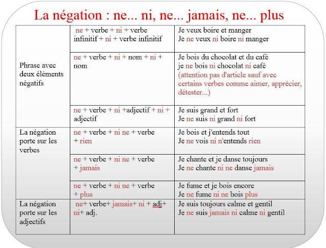 Przeczenie - gramatyka 22 - Francuski przy kawie