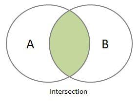 Python Set & Frozenset - Union, Intersection, Difference