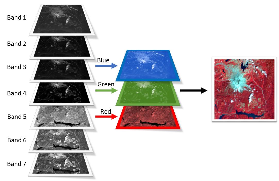 Band Combinations for Landsat 8 - Monde Geospatial