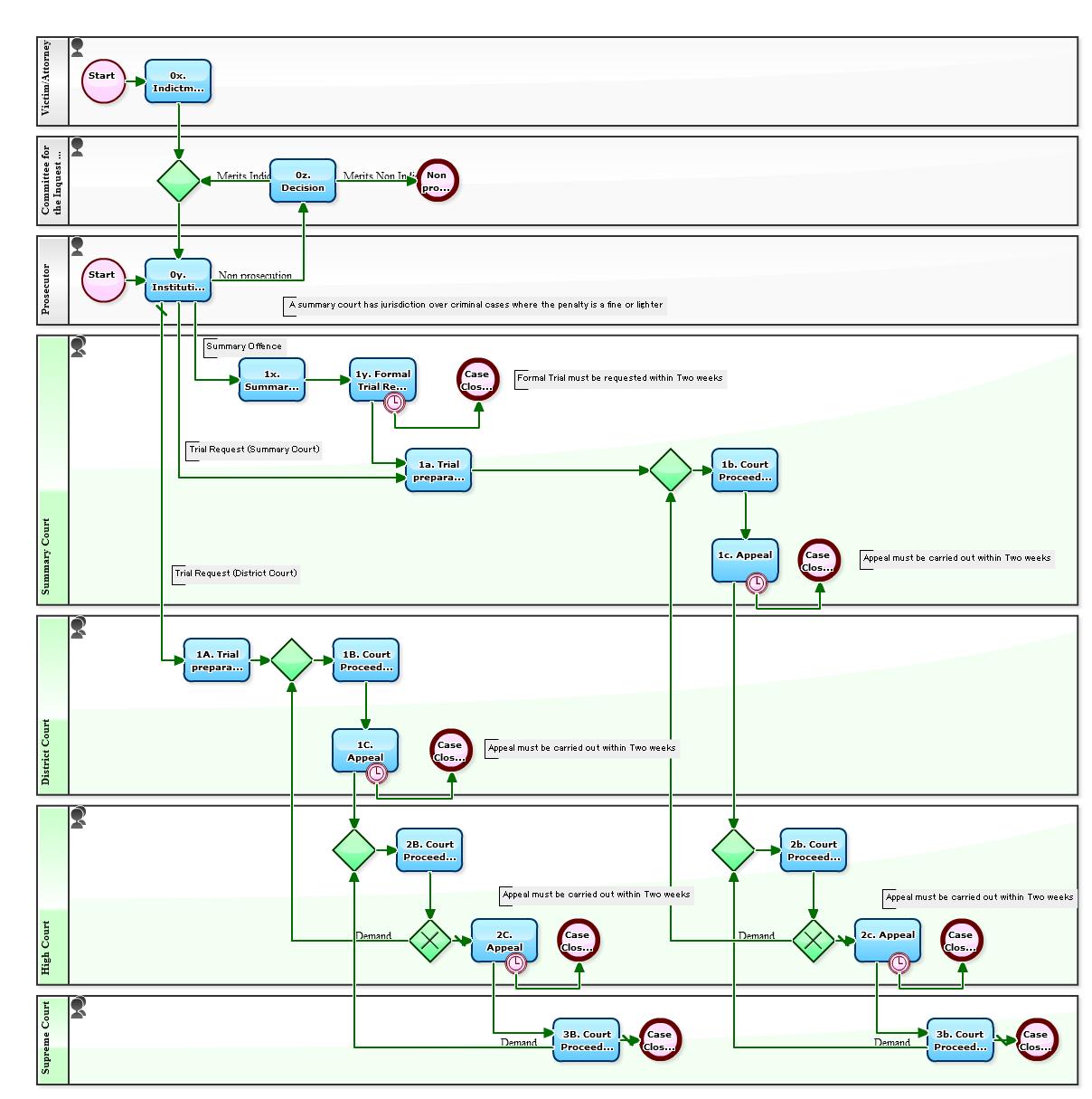 criminal procedure diagram vw polo 2006 wiring workflow sample august 2015