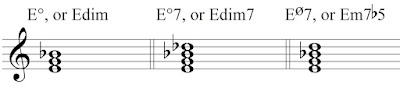 Chord symbols for diminished chords