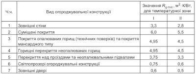 ДБН-В.2.6-31:2016