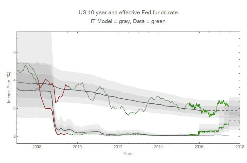 indicators of interest