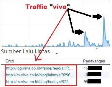Menaikan Pengunjung Blog Dengan VIVAlog