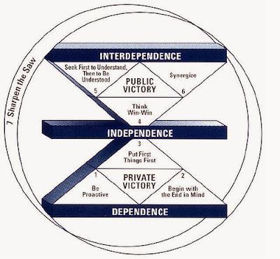 """""""Tujuh Kebiasaan Manusia yang Sangat Efektif"""" karya Stephen R. Covey"""