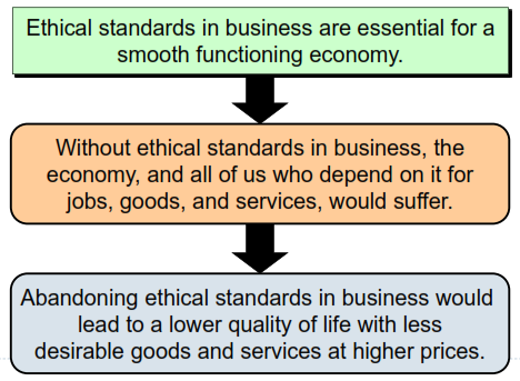 Why Have Ethical Standards?