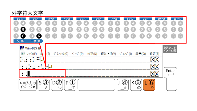 ⑥の点が表示された点訳ソフトのイメージ図と、⑥の点がオレンジ色で示された6点入力のイメージ図
