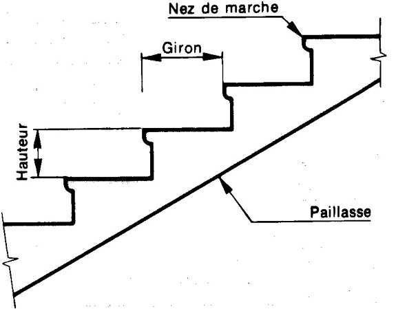 g 233 nie civil charpentes b 233 ton arm 233 ing 233 nierie les escaliers