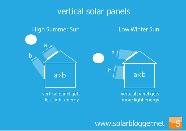 The Solarblogger Tilting At The Sun Vertical Solar Panels