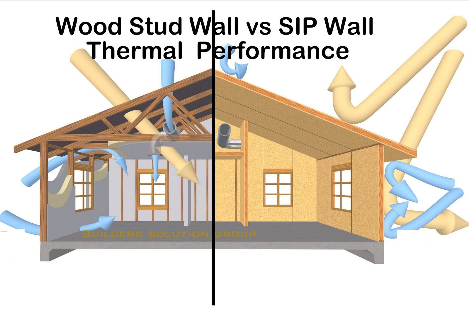 SIP Wall Outperform a Wood Stud Wall Of equal Thickness
