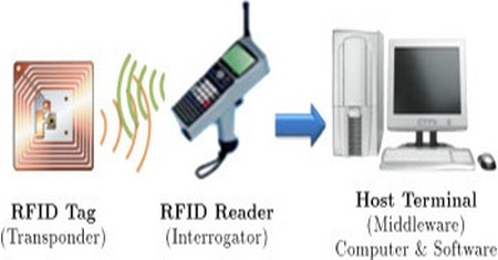 Basic components of RFID