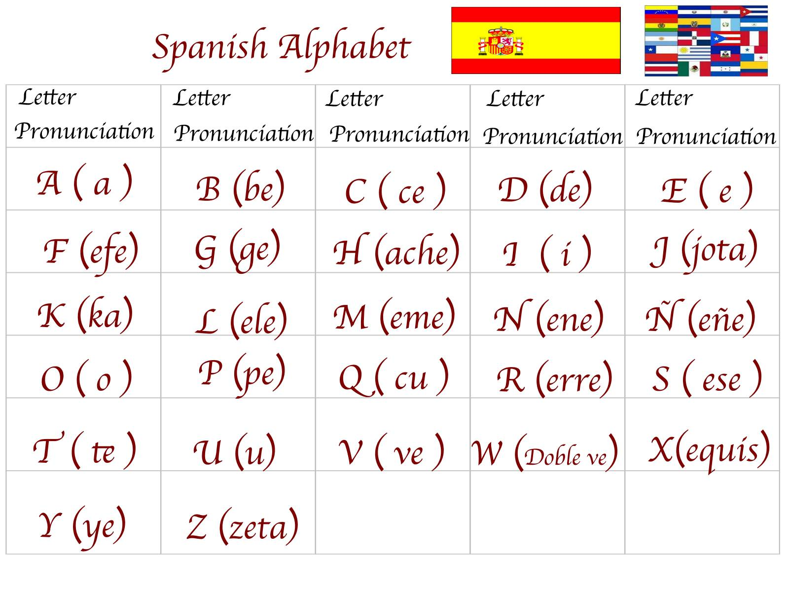 Spanish For You Class 1 Alphabet El Alfabeto