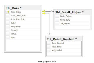 Cara Membuat Relasi Database SQL Server