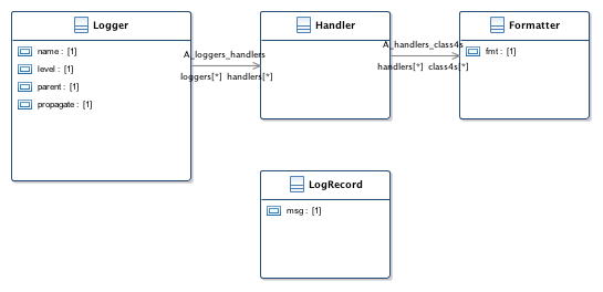 Blue Ocean: Learning python: the case of logger