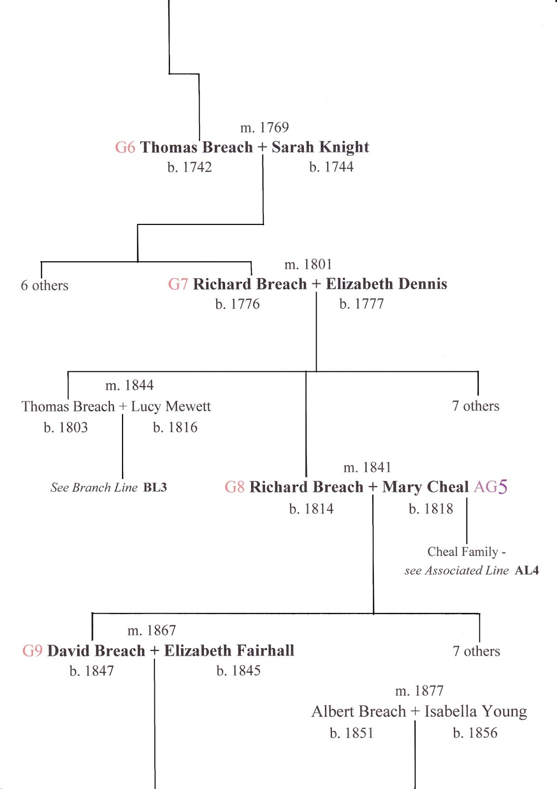 the history of the breach family ancestral charts