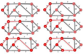 C Programlama Prim Algoritması