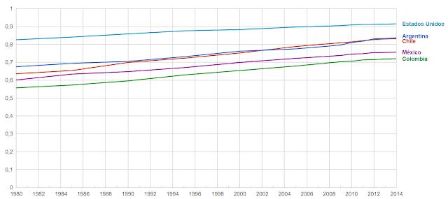 Índice de desarrollo humano (IDH) de Chile y otros países