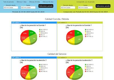 Encuestas para restaurantes Carta360