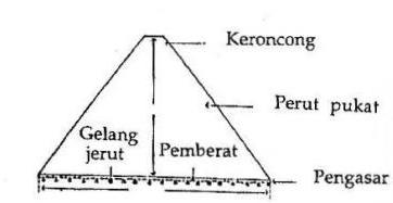PUKAT SOTONG MALAYSIA