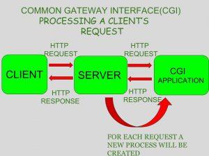 Java Servlets, Java Tutorials and Materials, Java Learning, Oracle Java Certifications