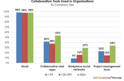 Penelitian Ungkap Email Masih Menjadi Alat Komunikasi Favorit Untuk Berbisnis