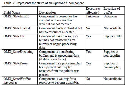 OpenMax IL core implementation and flow | Bookmarks