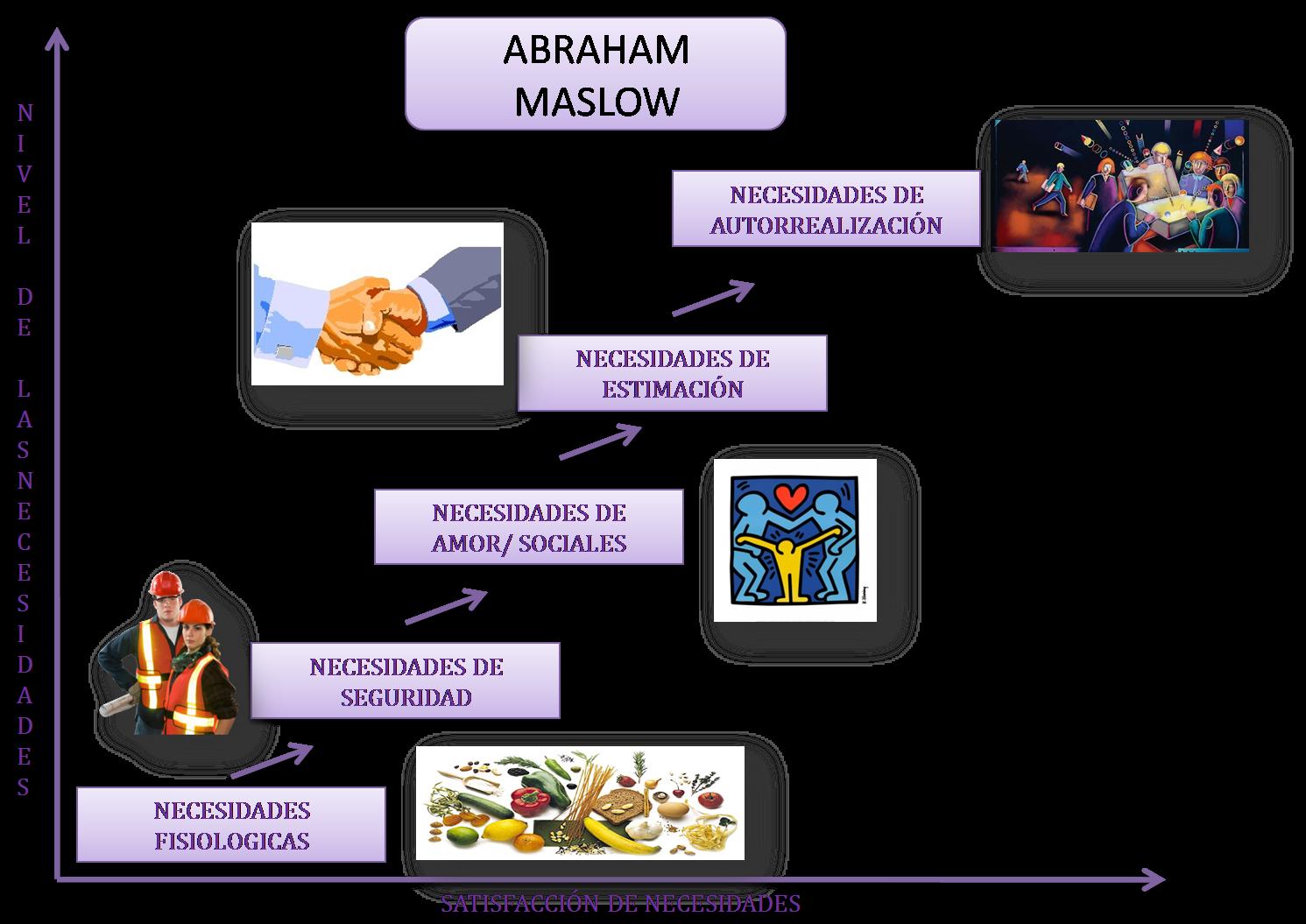 Abraham Maslow Teoria De La