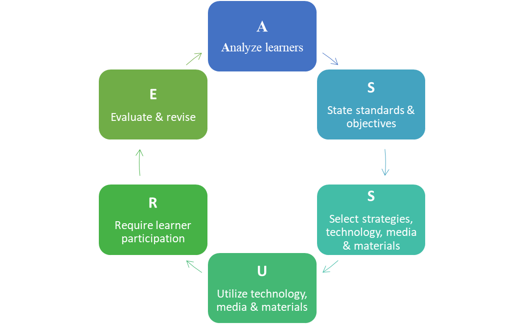 A Review Of Two Instructional Models The R2d2 And Assure Models