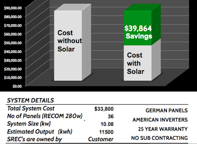 Purchasing a Solar System : Sungage financing or Cash