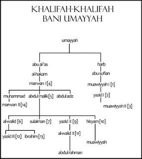 Khalifah Bani Umayyah