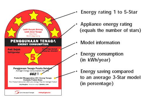 Perhatikan Label Ini Jika Membeli Apa Barangan Elektrik