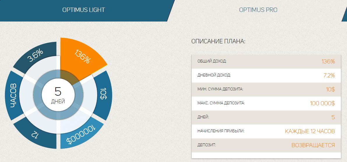 Инвестиционные планы Optimus 2